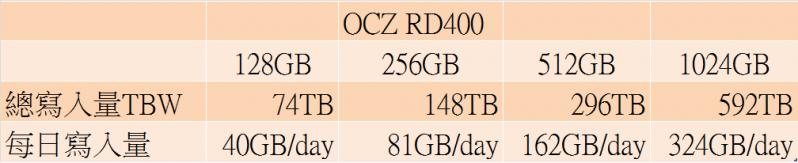 Toshiba OCZ RD400 NVMe PCIe SSD正式發表,採用15nm MLC顆粒,可裝於M.2插槽使用