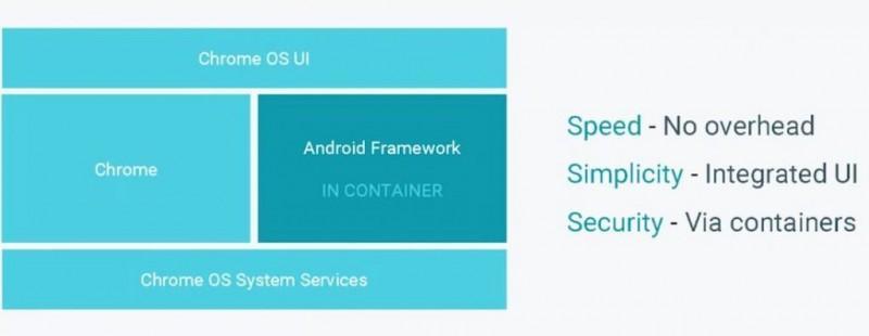 Google 發表關於 Android App 執行在 Chrome OS 上的影片,效果幾乎完美