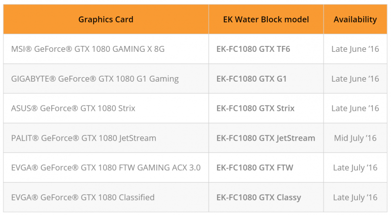 EKWB公布六款GTX 1080顯示卡水冷頭推出時程