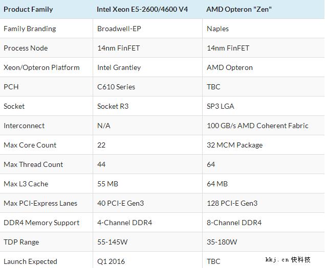 32核AMD Zen被曝完成調校:規格豪華對標Intel雙路Xeon