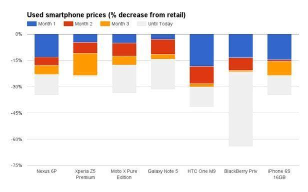 超意外!iPhone並不是最保值手機!第一名是?