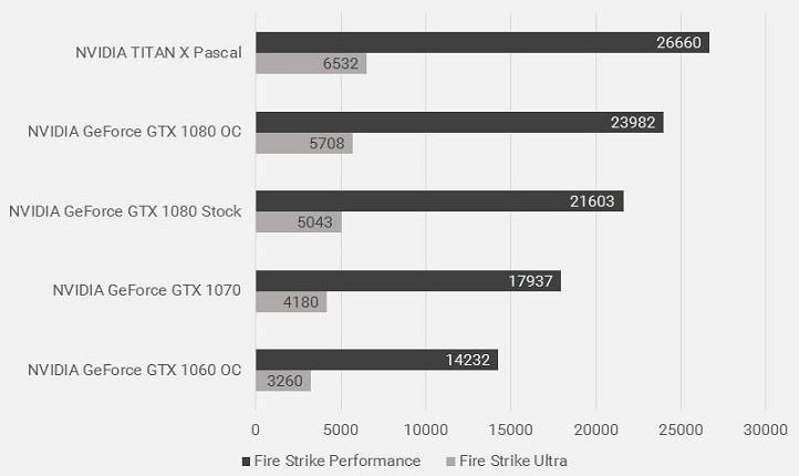 NVIDIA新TITAN X 3DMark跑分首曝!