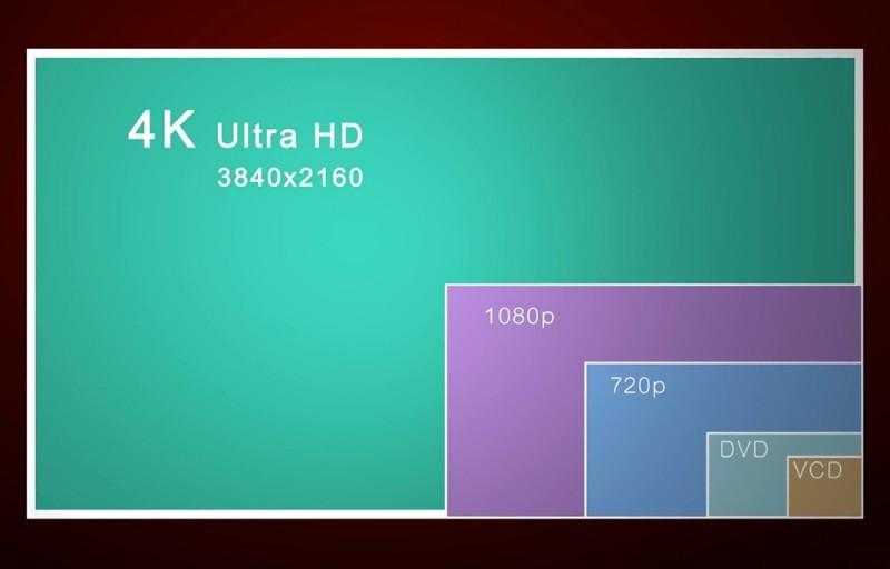 1080p被淘汰:4K多久才能完全普及?