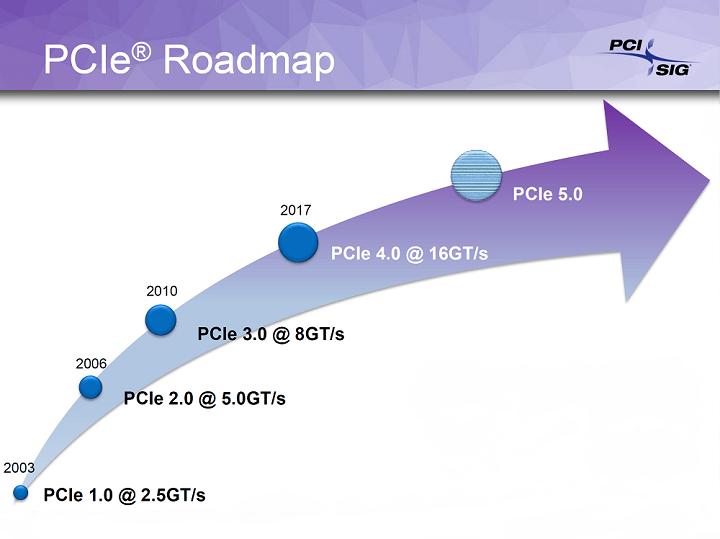 300W不可能 PCIe 4.0插槽維持75W供電能力