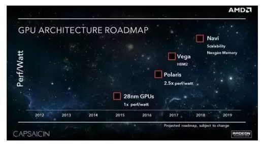 AMD全新旗艦顯卡首曝:32GB HBM2 7nm製程