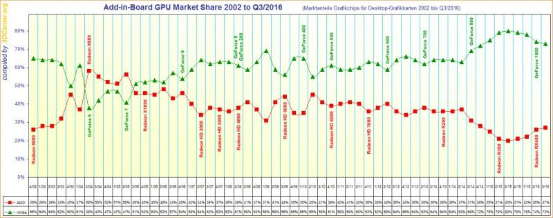 AMD、NVIDIA 顯示卡市佔圖表 2002 到 2016 Q3