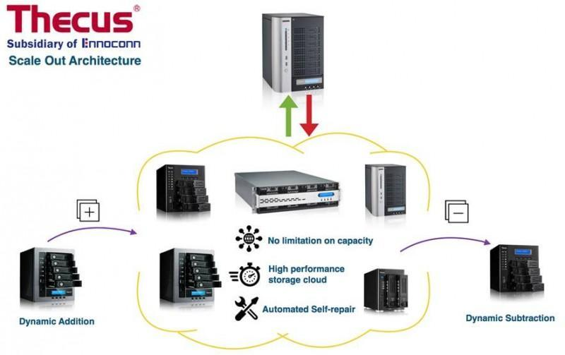 Thecus®發表全新的Scale-Out功能來因應市場不斷擴大的儲存需求