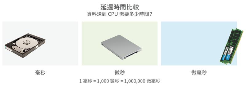 較多的 RAM 如何協助克服 5 大工作負載限制