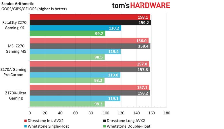 華擎Fatal1ty Z270 Gaming K6 榮獲Tom's Hardware編輯認可