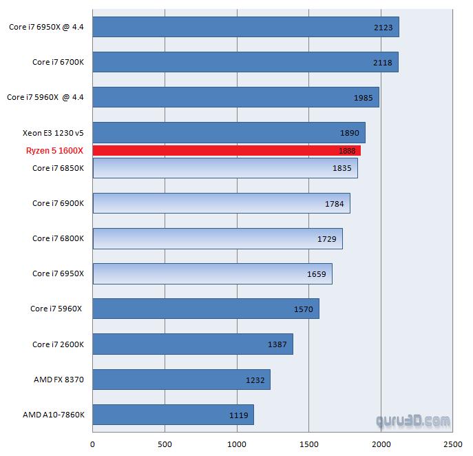 6核Ryzen R5 1600X處理器性能曝光,贏了Core i7-6850K