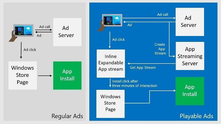 廣告暴多讓用戶逃離Windows 10?!Microsoft微軟推無須安裝試用功能!