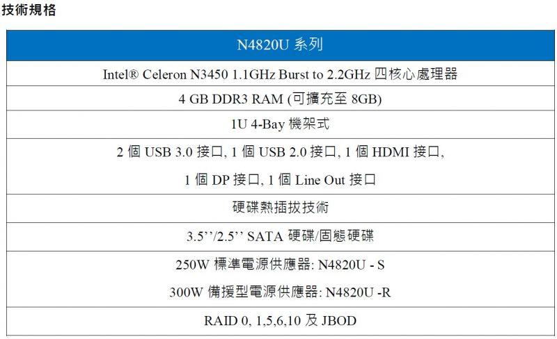 Thecus(R)推出新一代4-Bay機架式NAS - N4820U系列