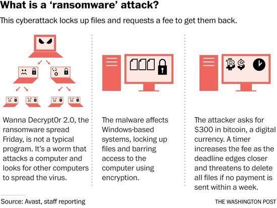 電腦勒索病毒之謎:用戶如何能確保電腦安全