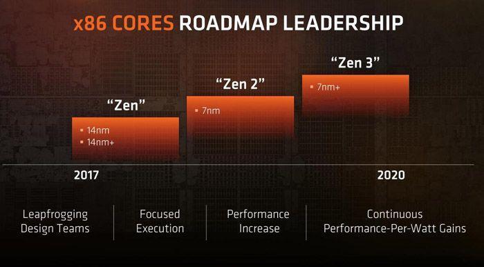 下一代Ryzen處理器直接上7nm?你們想太多了吧