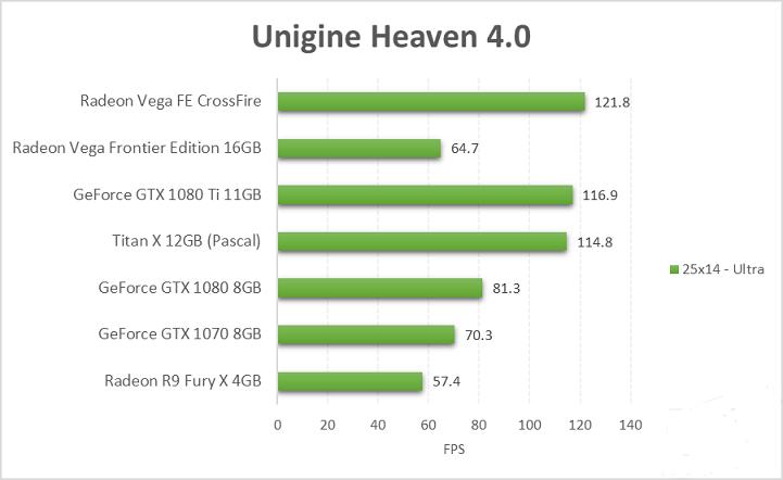 首發AMD Radeon Vega FE CrossFire測試