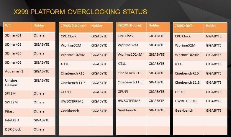 技嘉X299平台主機板 超頻制霸 囊括5項超頻世界紀錄及27項全球第一的超頻佳績