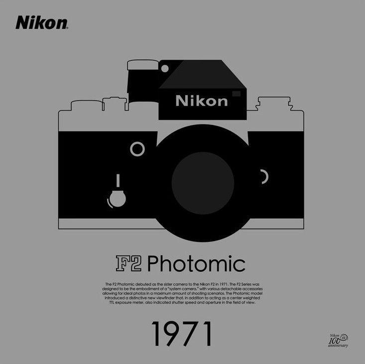 Nikon推出100週年限量款海報:10款經典相機當主角!