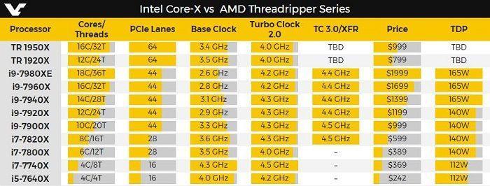 英特爾對AMD說我還是老大 不服看看全系酷睿i9