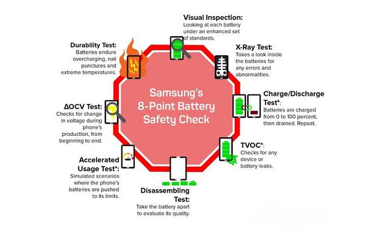 為了Galaxy Note 8之安全:Samsung三星這要做!