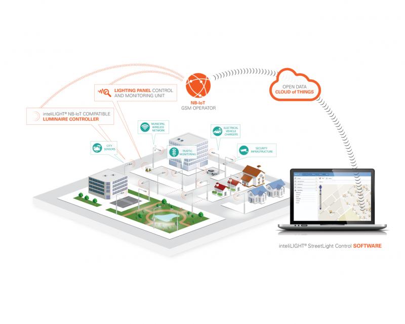 u-blox推動全球第一款NB-IOT智慧路燈系統的實現