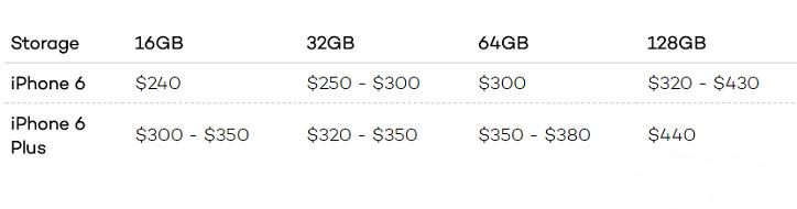 三款iPhone 將登場:你手中的舊iPhone值多少錢?