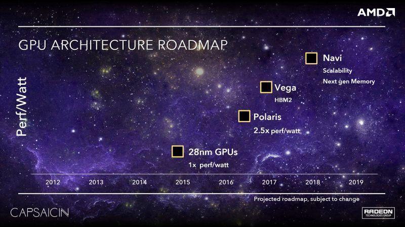 AMD Vega 20 將採用台積電 7nm 製成工藝,直線尾速贏不了,改從彎道進攻盼能超越 NVIDIA?