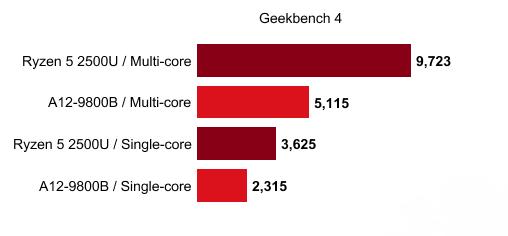 AMD Ryzen Mobile APU跑分曝光!遠勝前代產品!