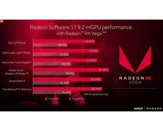 AMD Crimson ReLive Edition 17.9.2 BETA 軟體,釋出新版更新
