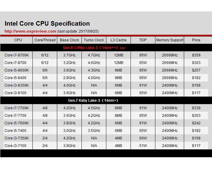Intel良心發現?第八代Core處理器加核不加價