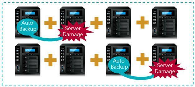 Thecus Scale-Out提供企業高效率、高彈性的儲存容量擴充