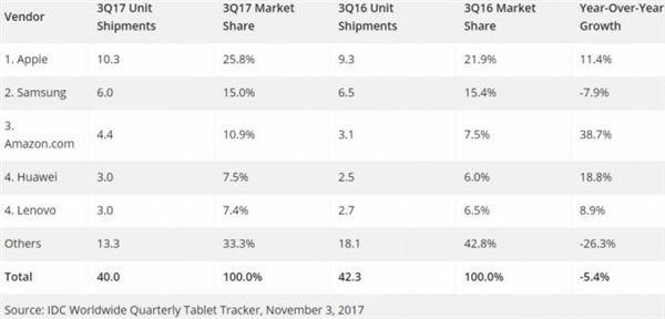 平板電腦出货量接連12季下滑/蘋果靠平價iPad逆轉