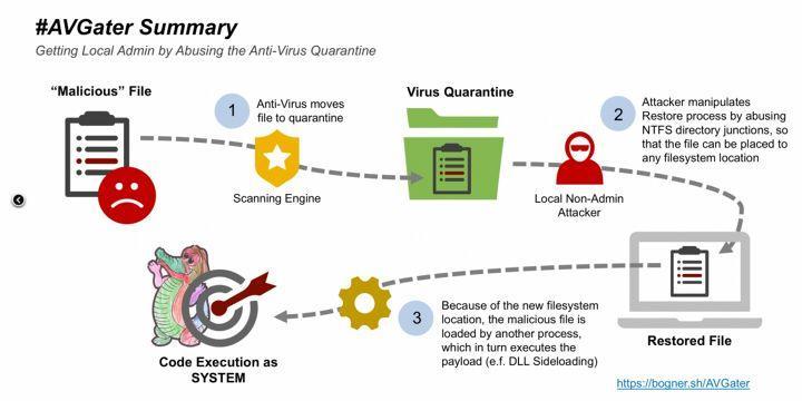 防毒軟體中出現新漏洞,已被隔離的惡意程式將有機會被復原