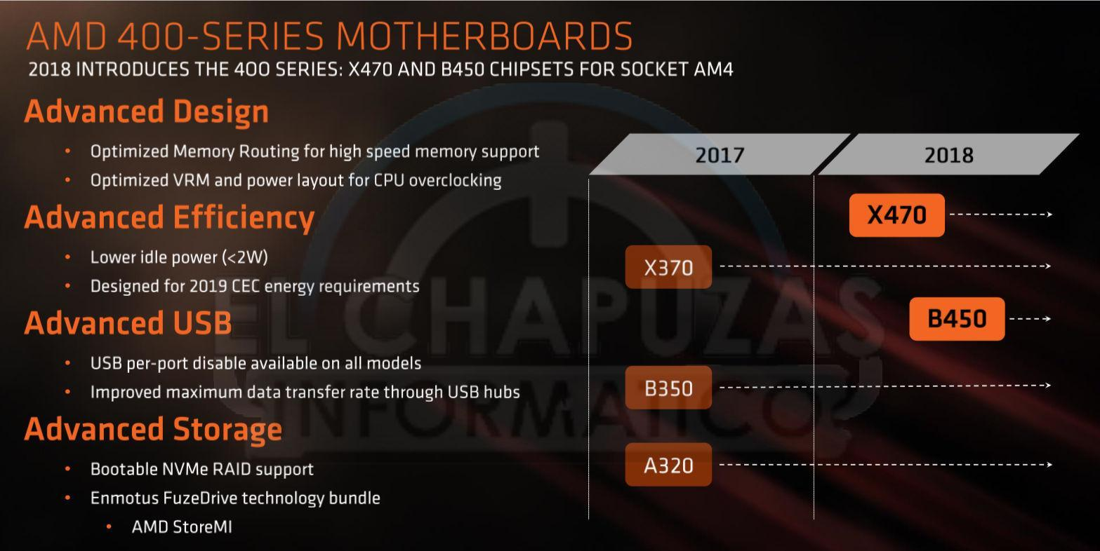 AMD Ryzen 2000系列曝光,定價,晶片組 - XFastest - Placas-base-AMD-400-Series.jpg