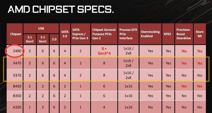 Rumor Roundup: AMD Z490晶片組曝光? - XFastest - AMD-Z490-Chipset.jpg