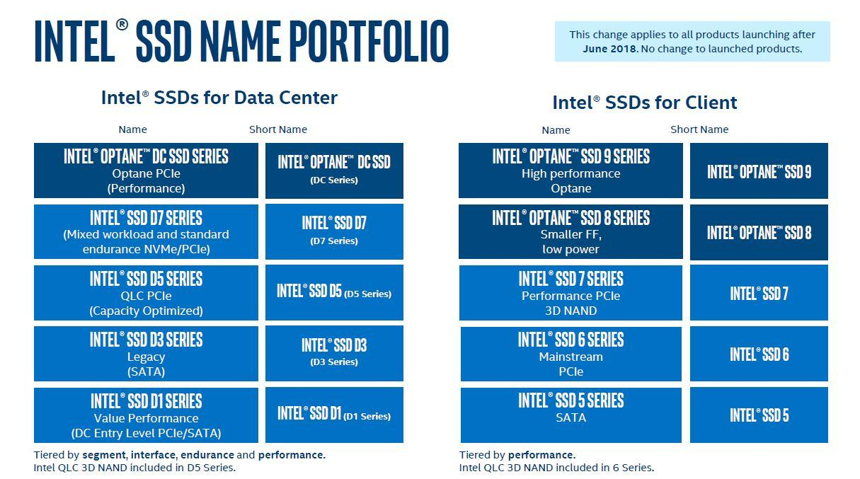 Intel正式宣布首款QLC SSD:寫入壽命堪憂 - XFastest - New-Intel-Data-Center-SSD-Naming-Conventions.jpg