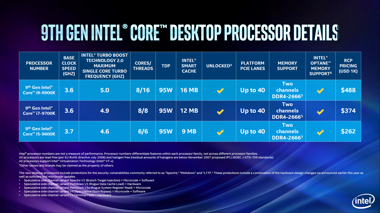 8C16T、最大Boost至5GHz:Intel發布第九代Core處理器i9-9900K、i7-9700K和i5-9600K - XFastest - Intel-9th-Gen-Core-Coffee-Lake-Z390-CPUs_5-1480x833.png