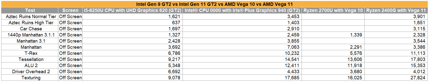 採用Gen 11圖形架構的GPU Iris Plus Graphics 940測試曝光 - 匹敵Vega 11顯示 - XFastest - Intel-GPU-Iris-Plus-Graphics-940-With-Gen-11-Graphics-Performance-Benchmarks_ver.png