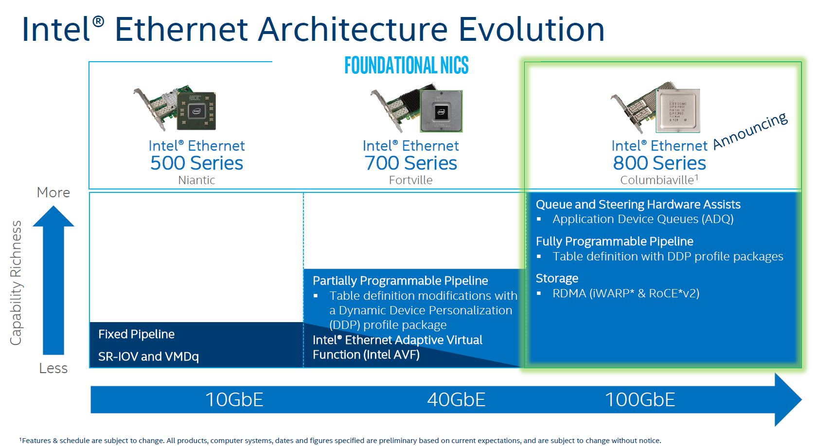 Intel揭秘首款100GbE網路卡:支援PCIe 4.0 - XFastest - Intel-Ethernet-10-to-100GbE-Evol.png
