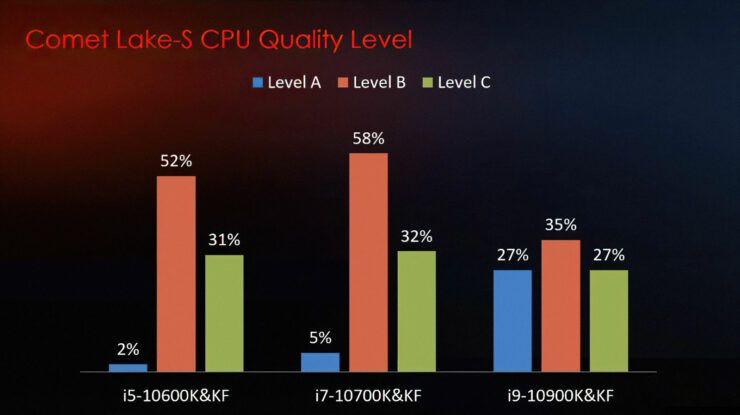 Intel-10th-Gen-Desktop-CPU-Binning-Power-Voltage-Scaling-Statistics_Z490-Motherb.jpg