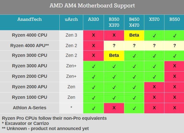AMD-B450-X470-Ryzen-400-Support-768x553.jpg